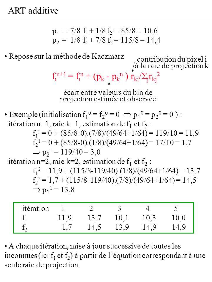 ART additive Repose sur la méthode de Kaczmarz f i n+1 = f i n + (p k - p k n ) r ki / j r kj 2 Exemple (initialisation f 1 0 = f 2 0 = 0 p 1 0 = p 2
