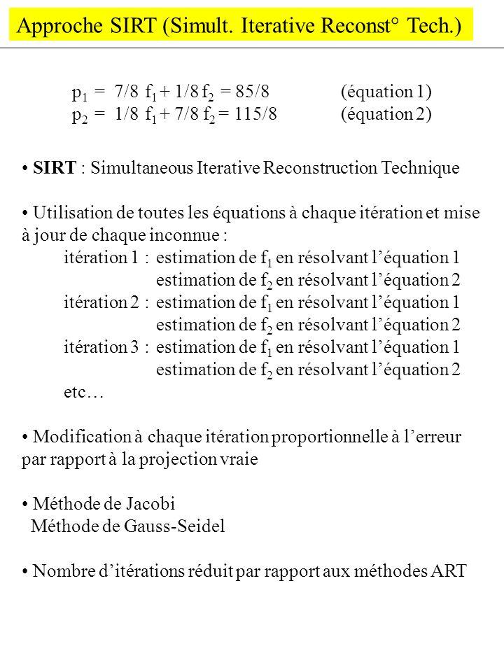 Approche SIRT (Simult. Iterative Reconst° Tech.) SIRT : Simultaneous Iterative Reconstruction Technique Utilisation de toutes les équations à chaque i