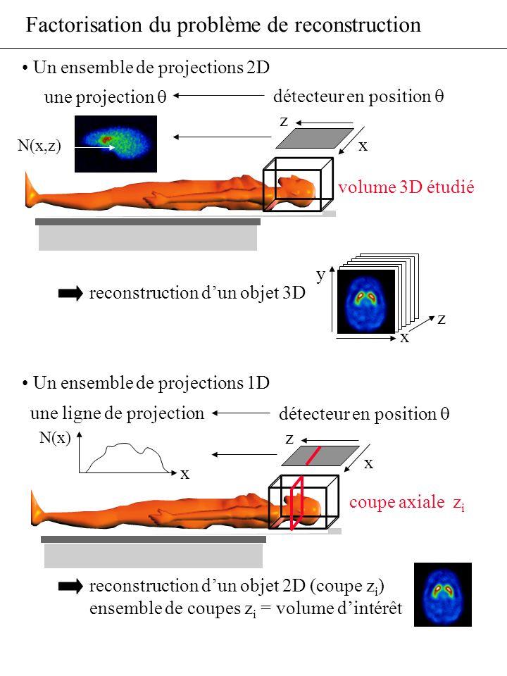 Factorisation du problème de reconstruction Un ensemble de projections 2D reconstruction dun objet 3D Un ensemble de projections 1D reconstruction dun