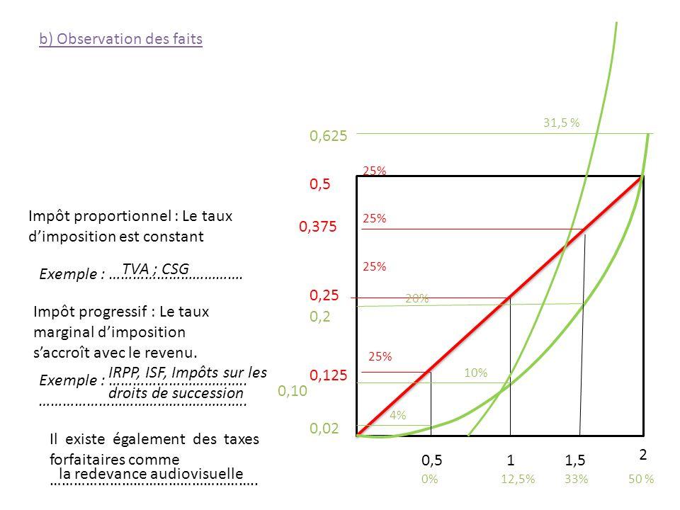 0,25 1 2 0,125 0,375 0,5 0,02 0,10 0,2 0,625 25% 4% 10% 0,51,5 25% 33%50 %0% 31,5 % 12,5% 20% 25% Impôt proportionnel : Le taux dimposition est consta
