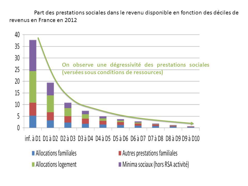 Part des prestations sociales dans le revenu disponible en fonction des déciles de revenus en France en 2012 On observe une dégressivité des prestatio