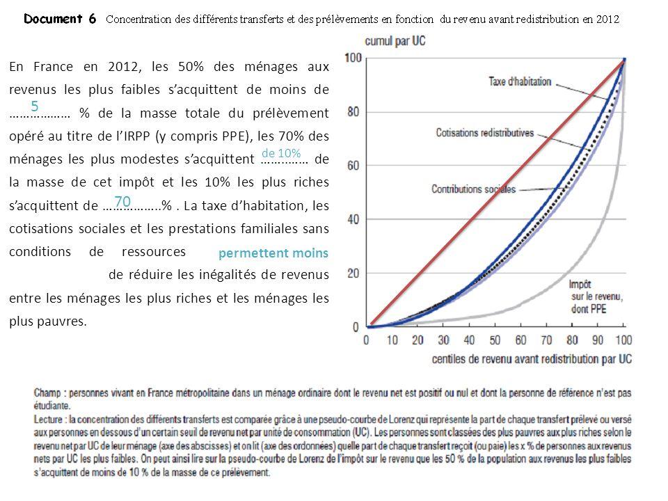 En France en 2012, les 50% des ménages aux revenus les plus faibles sacquittent de moins de ……………… % de la masse totale du prélèvement opéré au titre