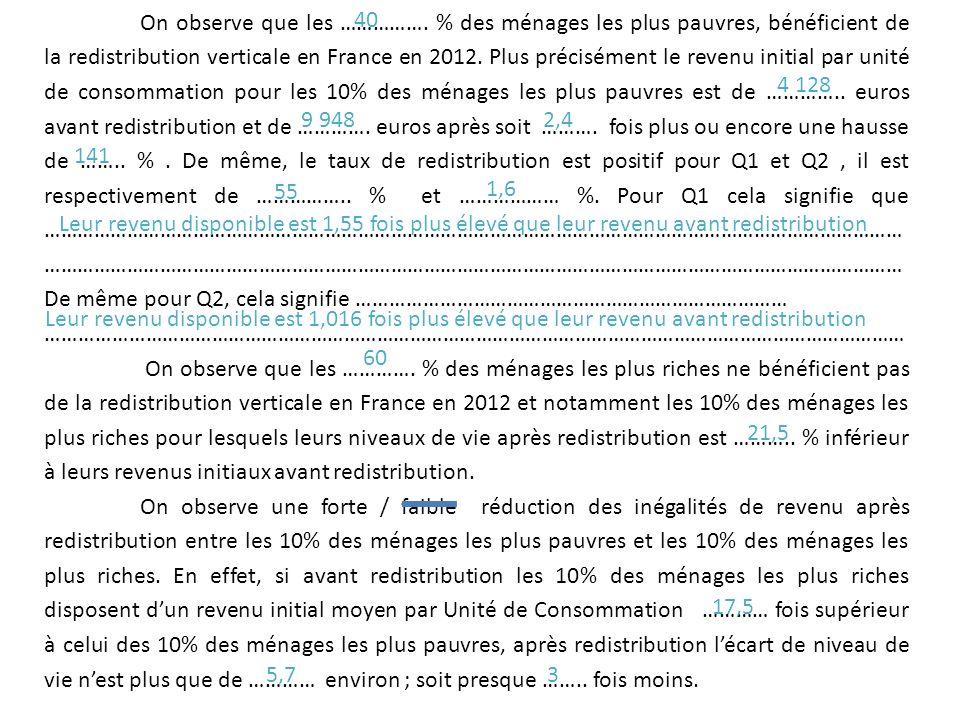 On observe que les ……………. % des ménages les plus pauvres, bénéficient de la redistribution verticale en France en 2012. Plus précisément le revenu ini