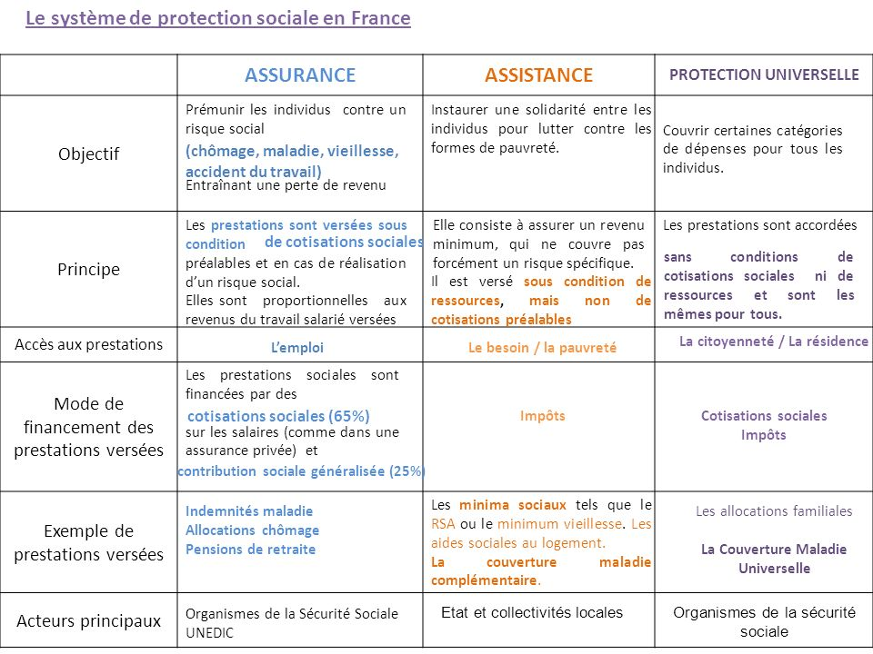 ASSURANCEASSISTANCE PROTECTION UNIVERSELLE Objectif Principe Accès aux prestations Mode de financement des prestations versées Exemple de prestations