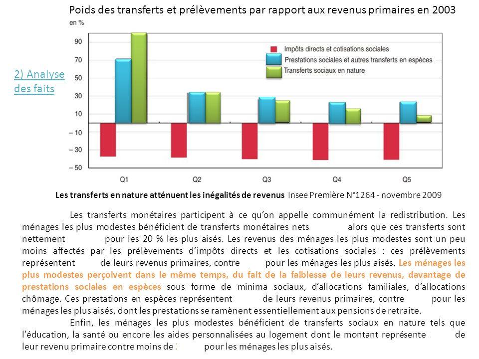 Poids des transferts et prélèvements par rapport aux revenus primaires en 2003 Les transferts en nature atténuent les inégalités de revenus Insee Prem