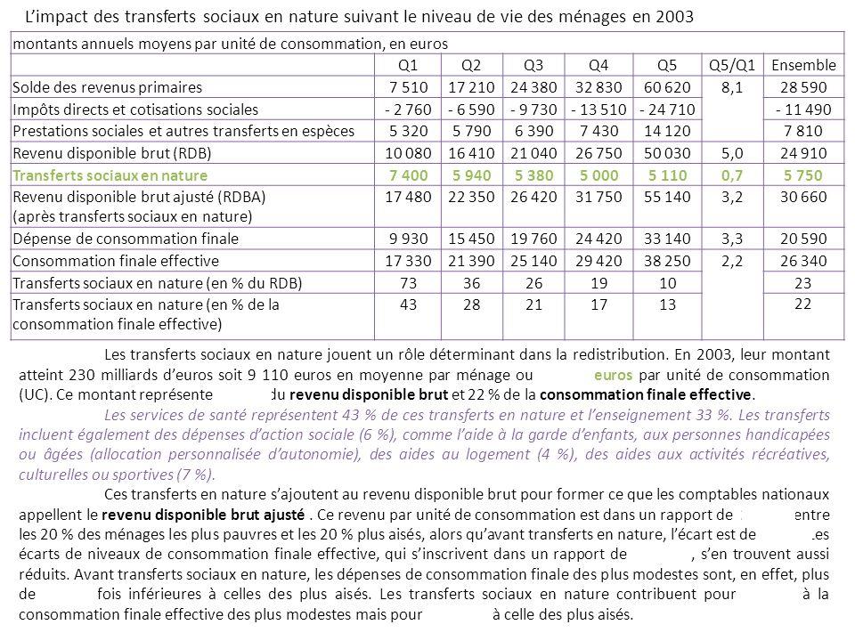 montants annuels moyens par unité de consommation, en euros Q1Q2Q3Q4Q5Q5/Q1Ensemble Solde des revenus primaires7 51017 21024 38032 83060 6208,128 590