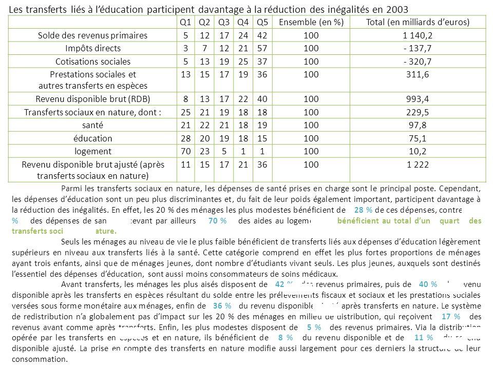Q1Q2Q3Q4Q5Ensemble (en %)Total (en milliards deuros) Solde des revenus primaires5121724421001 140,2 Impôts directs37122157100- 137,7 Cotisations socia