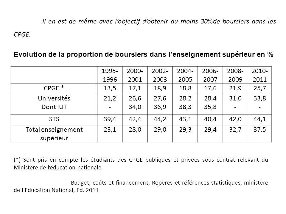 Il en est de même avec lobjectif dobtenir au moins 30%de boursiers dans les CPGE. 1995- 1996 2000- 2001 2002- 2003 2004- 2005 2006- 2007 2008- 2009 20