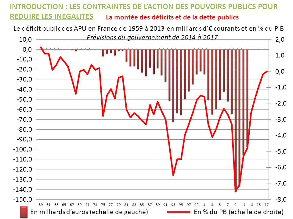 Le déficit public des APU en France de 1959 à 2013 en milliards d courants et en % du PIB Prévisions du gouvernement de 2014 à 2017 En milliards deuro