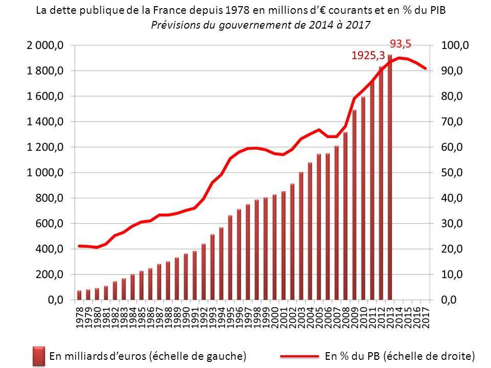 La dette publique de la France depuis 1978 en millions d courants et en % du PIB Prévisions du gouvernement de 2014 à 2017 En milliards deuros (échell