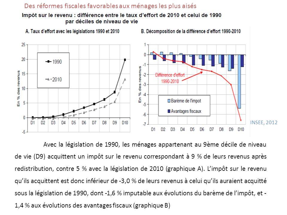 Des réformes fiscales favorables aux ménages les plus aisés Avec la législation de 1990, les ménages appartenant au 9ème décile de niveau de vie (D9)