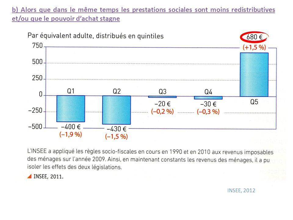 b) Alors que dans le même temps les prestations sociales sont moins redistributives et/ou que le pouvoir dachat stagne + 5,5 - 4 + 3 - 4,5 INSEE, 2012