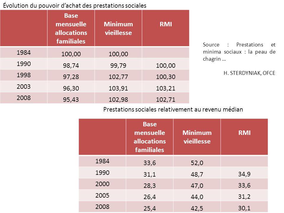 Base mensuelle allocations familiales Minimum vieillesse RMI 1984 100,00 1990 98,7499,79100,00 1998 97,28102,77100,30 2003 96,30103,91103,21 2008 95,4