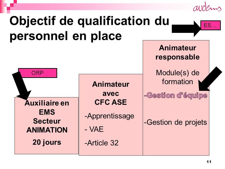 11 Objectif de qualification du personnel en place Auxiliaire en EMS Secteur ANIMATION 20 jours Animateur avec CFC ASE -Apprentissage - VAE -Article 32 ORP ES…