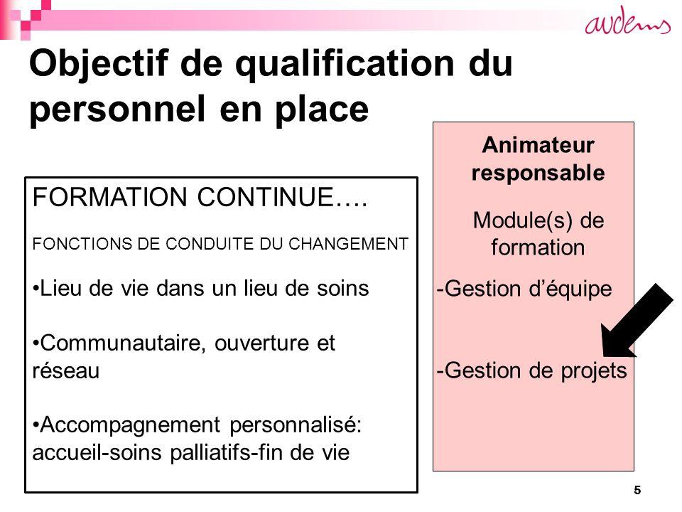 5 Objectif de qualification du personnel en place Animateur responsable Module(s) de formation -Gestion déquipe -Gestion de projets FORMATION CONTINUE….