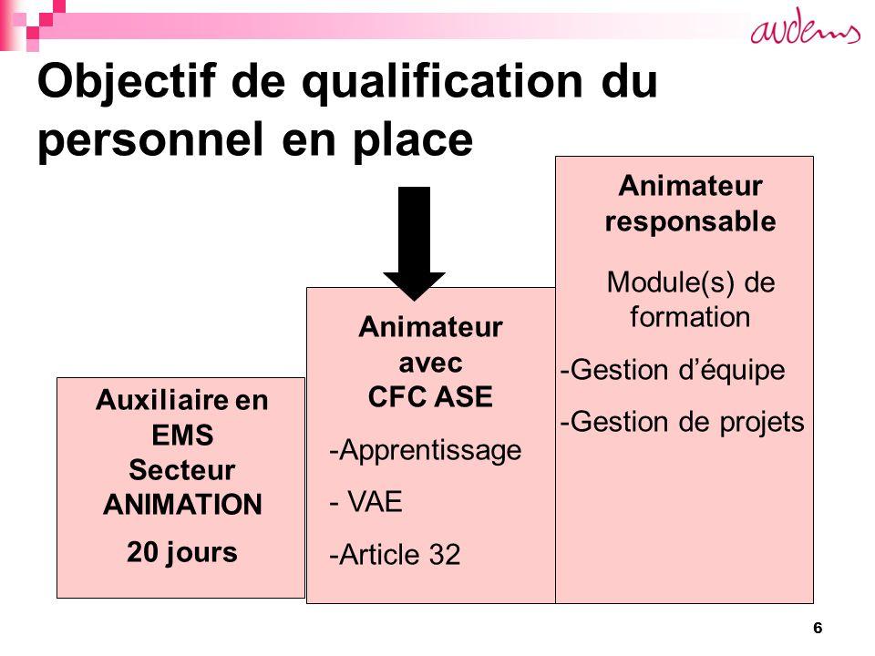 6 Objectif de qualification du personnel en place Auxiliaire en EMS Secteur ANIMATION 20 jours Animateur avec CFC ASE -Apprentissage - VAE -Article 32 Animateur responsable Module(s) de formation -Gestion déquipe -Gestion de projets
