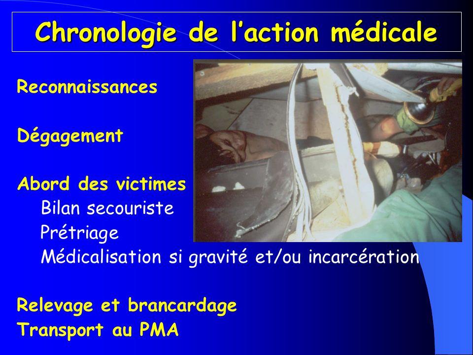 Chronologie de laction médicale Reconnaissances Dégagement Abord des victimes Bilan secouriste Prétriage Médicalisation si gravité et/ou incarcération