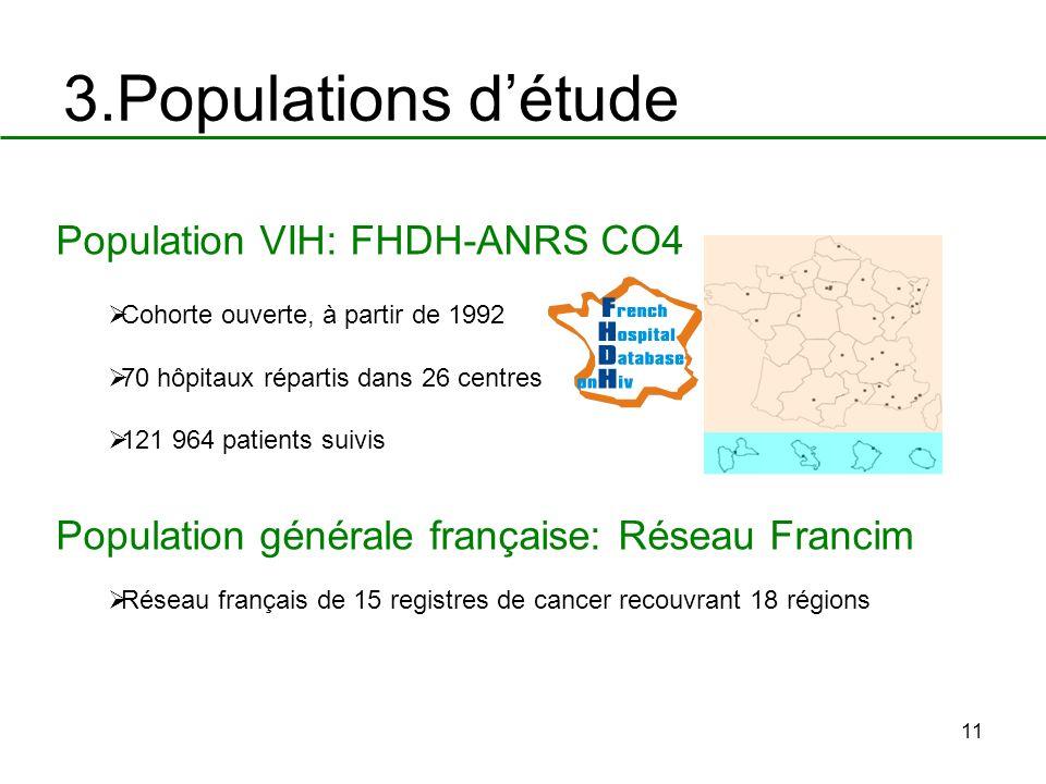11 3.Populations détude Population VIH: FHDH-ANRS CO4 Cohorte ouverte, à partir de 1992 70 hôpitaux répartis dans 26 centres 121 964 patients suivis P
