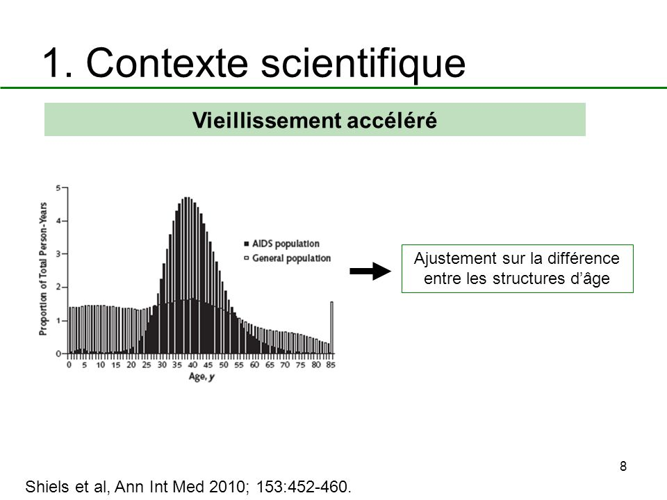 8 1. Contexte scientifique Vieillissement accéléré Shiels et al, Ann Int Med 2010; 153:452-460. Ajustement sur la différence entre les structures dâge