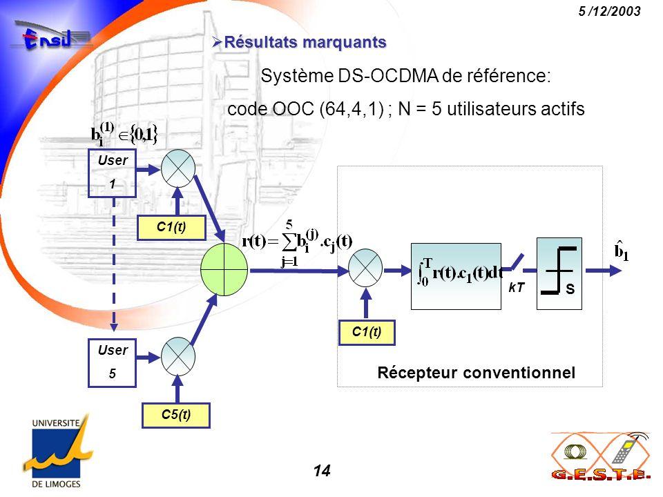 14 5 /12/2003 Résultats marquants Résultats marquants Système DS-OCDMA de référence: code OOC (64,4,1) ; N = 5 utilisateurs actifs User 5 C5(t) C1(t)
