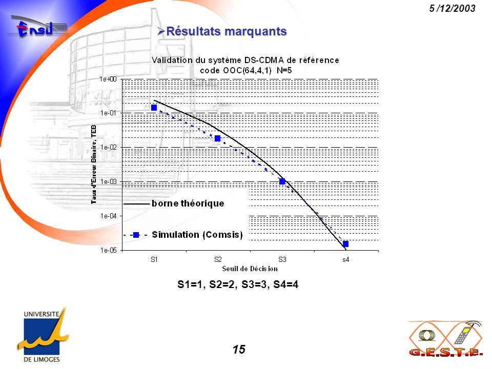 15 5 /12/2003 Résultats marquants Résultats marquants S1=1, S2=2, S3=3, S4=4