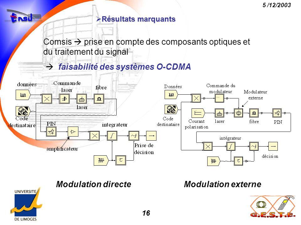 16 5 /12/2003 Résultats marquants Résultats marquants Comsis prise en compte des composants optiques et du traitement du signal faisabilité des systèm