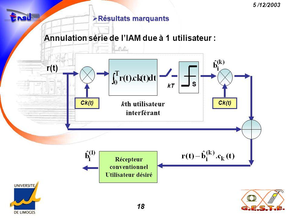 18 5 /12/2003 Résultats marquants Résultats marquants Récepteur conventionnel Utilisateur désiré kth utilisateur interférant Ck(t) kT S r(t) Ck(t) Ann