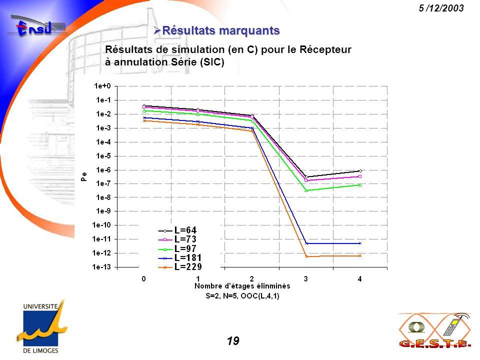 19 5 /12/2003 Résultats marquants Résultats marquants Résultats de simulation (en C) pour le Récepteur à annulation Série (SIC)