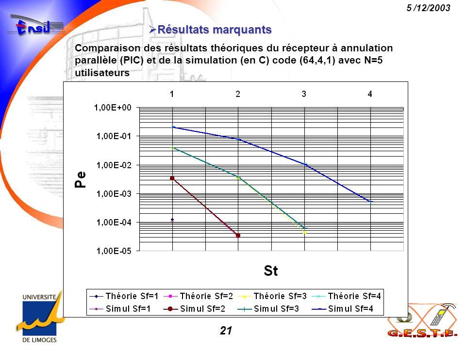 21 5 /12/2003 Résultats marquants Résultats marquants Comparaison des résultats théoriques du récepteur à annulation parallèle (PIC) et de la simulati