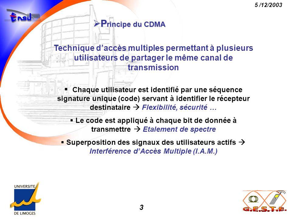 14 5 /12/2003 Résultats marquants Résultats marquants Système DS-OCDMA de référence: code OOC (64,4,1) ; N = 5 utilisateurs actifs User 5 C5(t) C1(t) kT User 1 C1(t) S Récepteur conventionnel