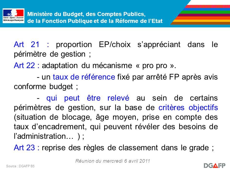 Ministère du Budget, des Comptes Publics, de la Fonction Publique et de la Réforme de lEtat Réunion du mercredi 6 avril 2011 Source : DGAFP B5 Art 21