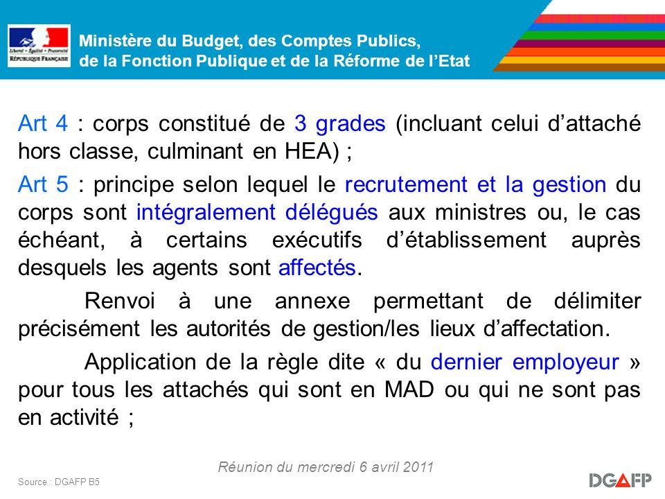 Ministère du Budget, des Comptes Publics, de la Fonction Publique et de la Réforme de lEtat Réunion du mercredi 6 avril 2011 Source : DGAFP B5 Art 4 :