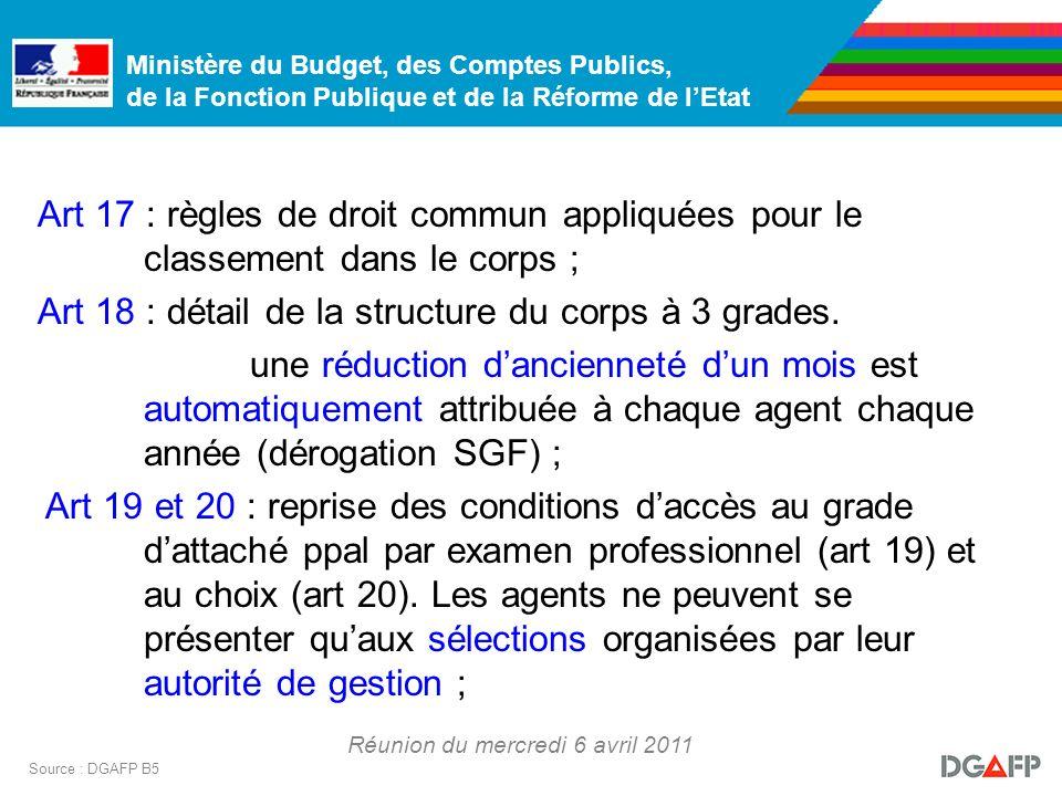 Ministère du Budget, des Comptes Publics, de la Fonction Publique et de la Réforme de lEtat Réunion du mercredi 6 avril 2011 Source : DGAFP B5 Art 17