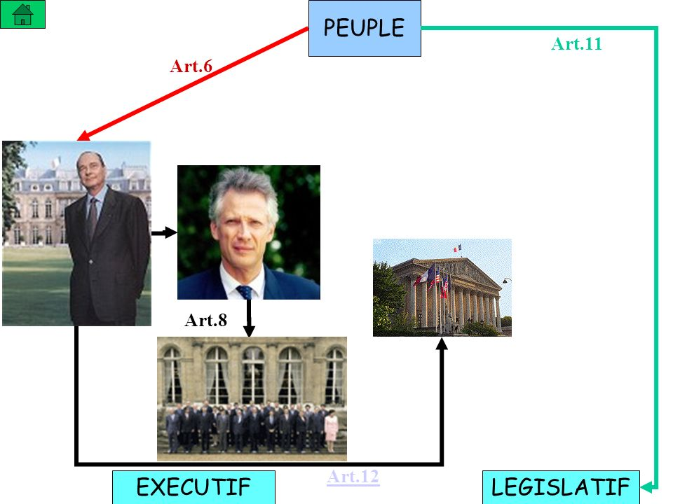 PEUPLE LEGISLATIFEXECUTIF Art.6 Art.11 Art.8 Art.12