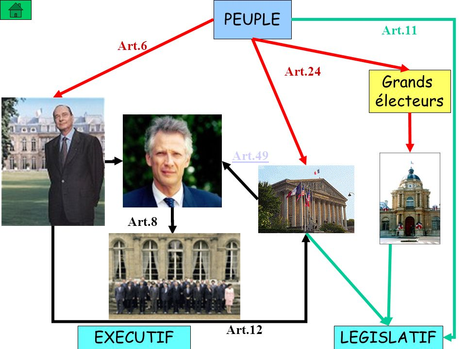 PEUPLE Grands électeurs LEGISLATIFEXECUTIF Art.6 Art.24 Art.11 Art.8 Art.12 Art.49
