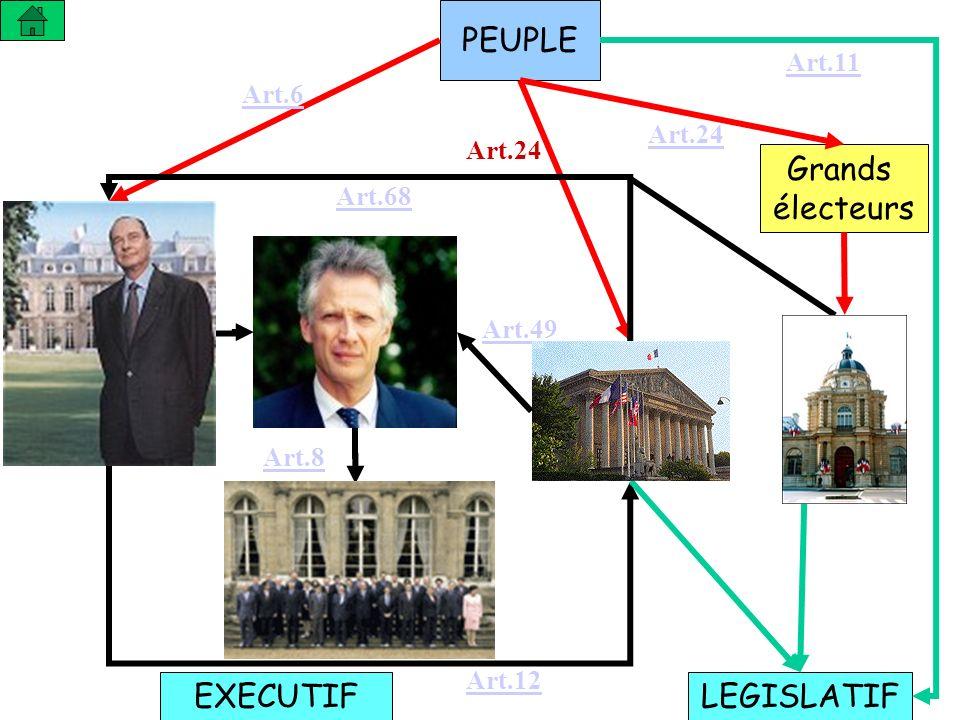 PEUPLE Grands électeurs LEGISLATIFEXECUTIF Art.6 Art.24 Art.11 Art.49 Art.8 Art.68 Art.12