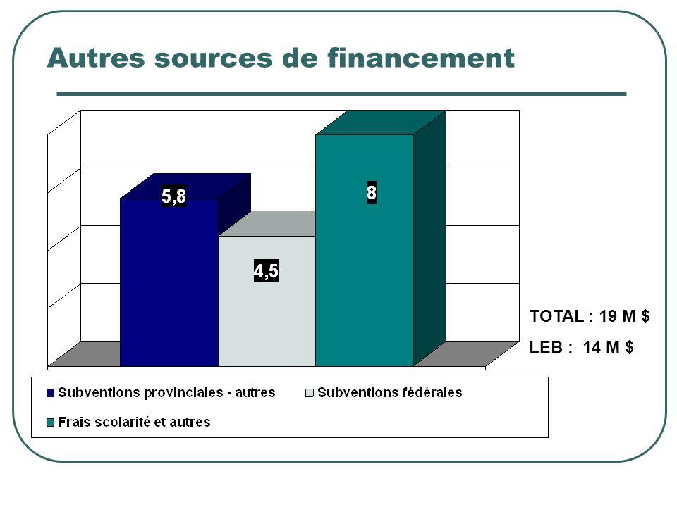 Autres sources de financement TOTAL : 19 M $ LEB : 14 M $