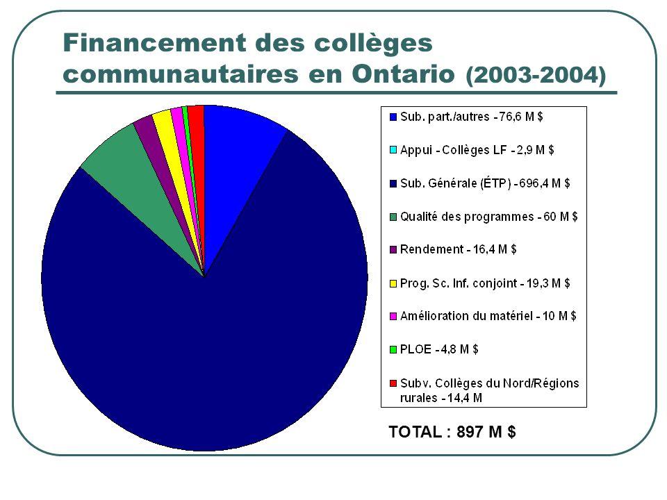 Financement des collèges communautaires en Ontario (2003-2004) TOTAL : 897 M $