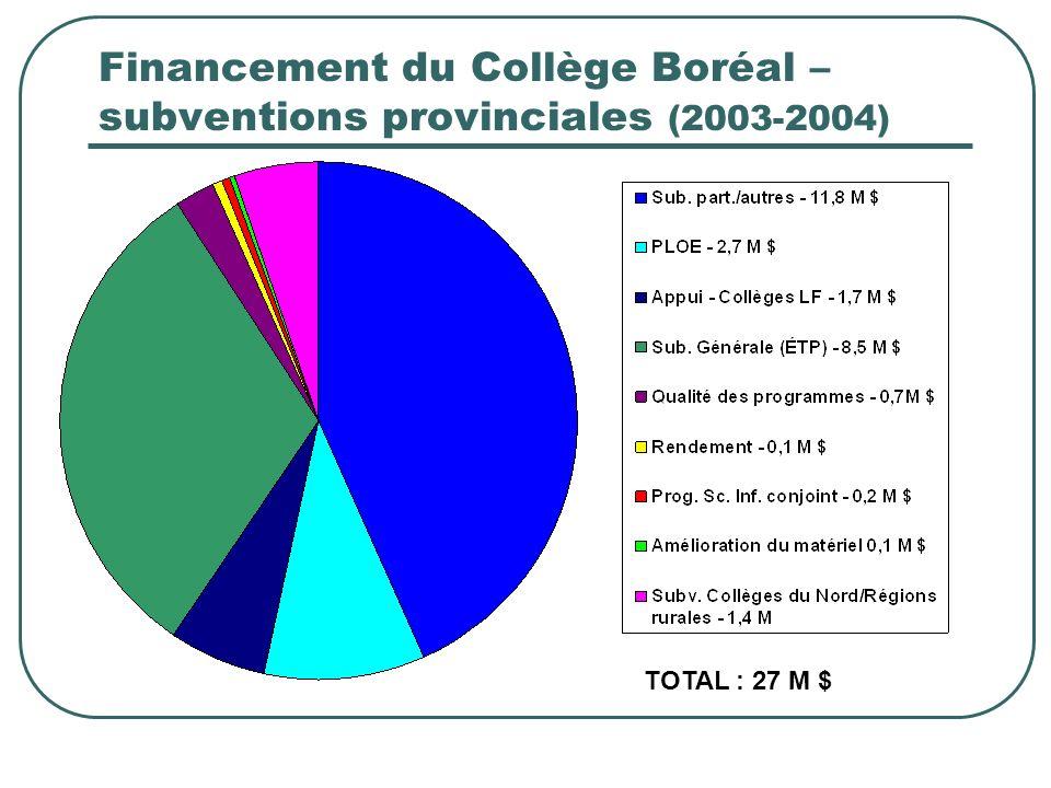 Financement du Collège Boréal – subventions provinciales (2003-2004) TOTAL : 27 M $