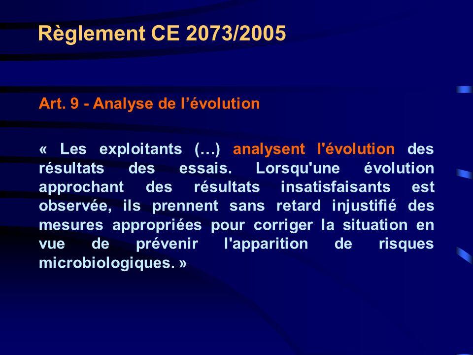 Règlement CE 2073/2005 Art. 9 - Analyse de lévolution « Les exploitants (…) analysent l'évolution des résultats des essais. Lorsqu'une évolution appro