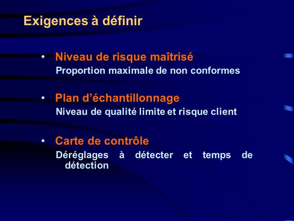 Exigences à définir Niveau de risque maîtrisé Proportion maximale de non conformes Plan déchantillonnage Niveau de qualité limite et risque client Car