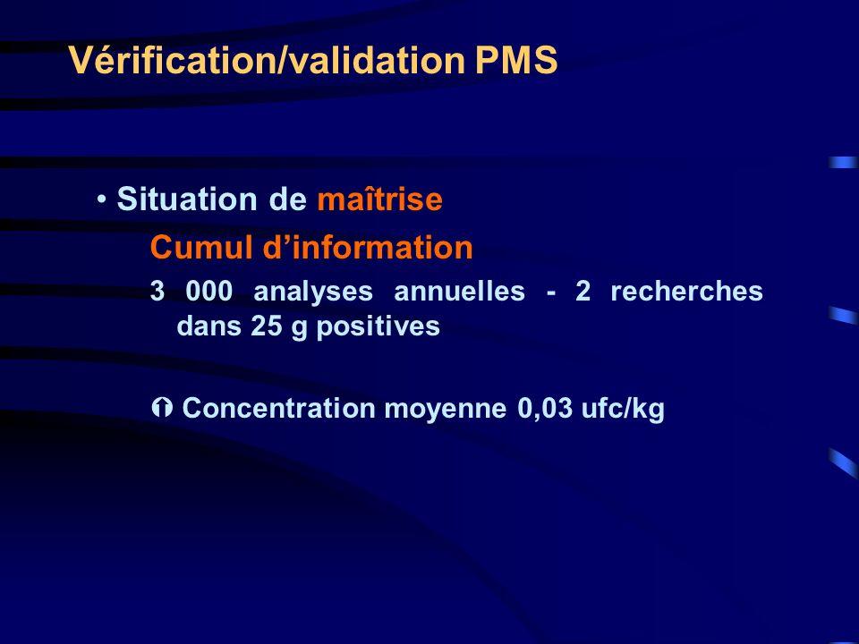 Vérification/validation PMS Situation de maîtrise Cumul dinformation 3 000 analyses annuelles - 2 recherches dans 25 g positives Concentration moyenne