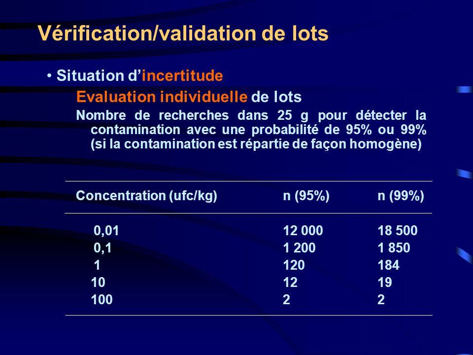 Vérification/validation de lots Situation dincertitude Evaluation individuelle de lots Nombre de recherches dans 25 g pour détecter la contamination a