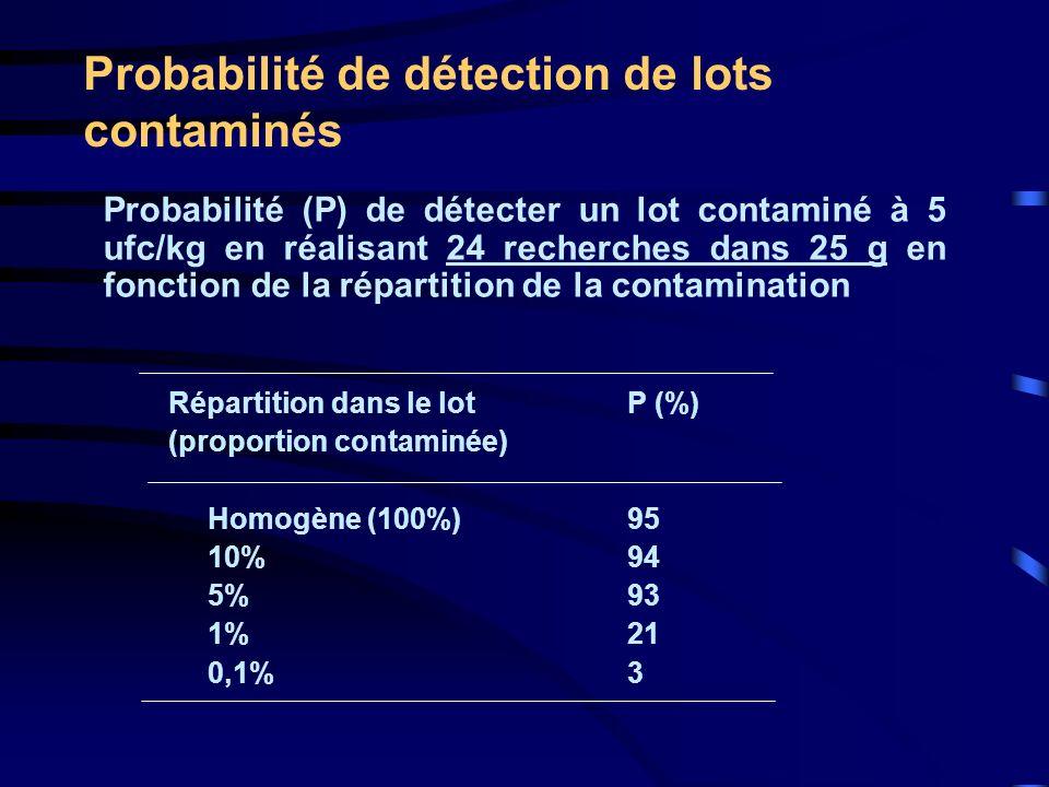 Probabilité de détection de lots contaminés Probabilité (P) de détecter un lot contaminé à 5 ufc/kg en réalisant 24 recherches dans 25 g en fonction d