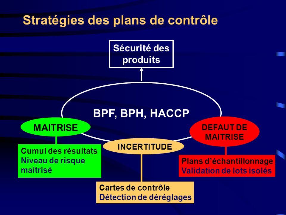 Règlement CE 2073/2005 Considérant (5) « La sécurité des denrées alimentaires est principalement assurée par une approche préventive telle que la mise en œuvre de bonnes pratiques dhygiène et de fabrication et lapplication des principes HACCP.