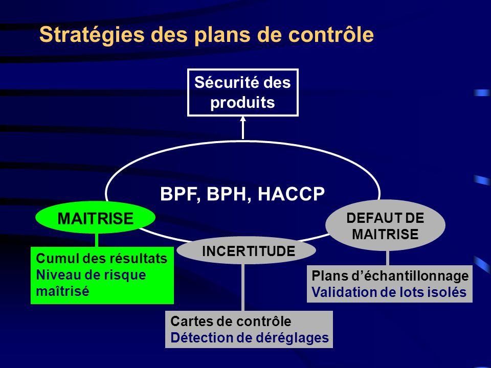 Stratégies des plans de contrôle BPF, BPH, HACCP Sécurité des produits MAITRISE Cumul des résultats Niveau de risque maîtrisé DEFAUT DE MAITRISE Plans