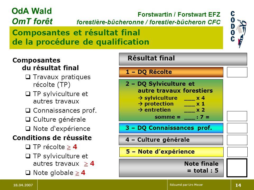 18.04.2007 Résumé par Urs Moser 15 OdA Wald OmT forêt Forstwartin / Forstwart EFZ forestière-bûcheronne / forestier-bûcheron CFC CI – au total 6 cours Durée totale de 47 à 52 jours Durées et dates des cours: Cours A:Récolte - 10 jours en 1ère année Cours B: Récolte - 10 jours en 2e année Cours C: Récolte - 10 jours au 5e semestre Cours D:Sylviculture - 5 à 15 jours en 1ère ou 2e année Cours E:Génie - 5 bis 10 jours en 2e année Cours F:Premier secours - 2 jours en 1ère année Organe/acteurs Commission de surveillance des CI Commissions des cours (par région, cantons) Prestataires CI