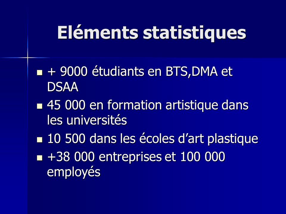 Eléments statistiques + 9000 étudiants en BTS,DMA et DSAA + 9000 étudiants en BTS,DMA et DSAA 45 000 en formation artistique dans les universités 45 0