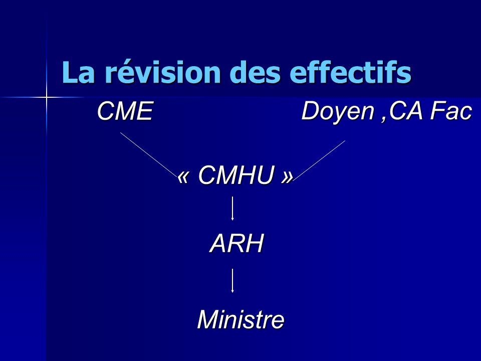 La révision des effectifs CME Doyen,CA Fac « CMHU » ARH Ministre