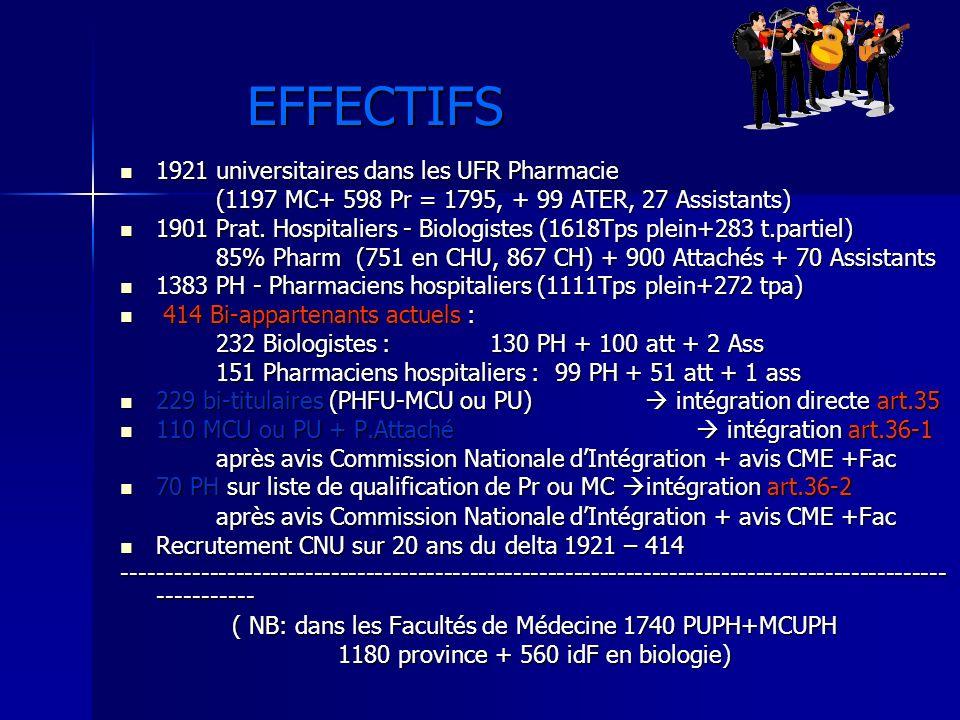 EFFECTIFS 1921 universitaires dans les UFR Pharmacie 1921 universitaires dans les UFR Pharmacie (1197 MC+ 598 Pr = 1795, + 99 ATER, 27 Assistants) 1901 Prat.